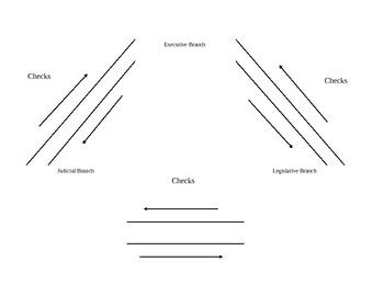 Checks and Balances/Separation of Powers