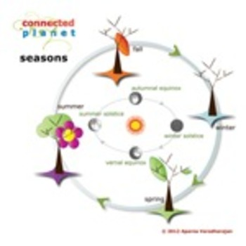 Seasons Cycle chart