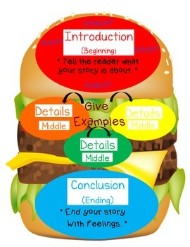 Cheeseburger Writing Poster