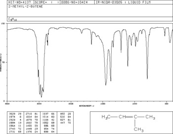 Chemical Analysis - Spectroscopy and Spectrometry