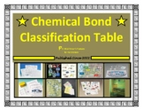 Chemical Bond Classification Table ~ Ionic, Covalent, Lewis Symbols, Structures