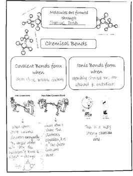 Chemical Bond Notes