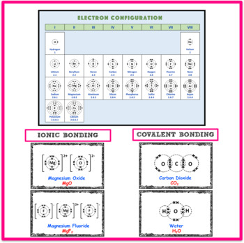 Chemical Bonding and Electron Configuration