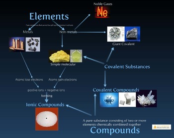 Chemical Bonding and Structure (Prezi Presentation)