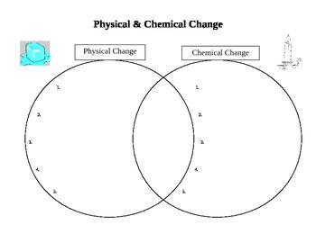 Printable Venn Diagram | Venn Diagram Of Change 9 Smo Zionsnowboards De
