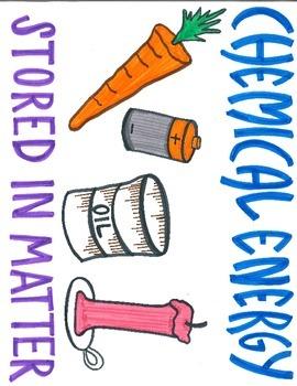 Chemical Energy Mini Poster