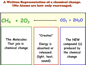 Chemical Equation Lesson