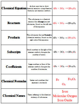 Chemical Equations Card Sort Activity Task Cards