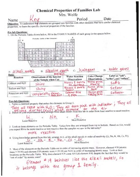Chemical Properties of Families Lab (alkali metals in water)
