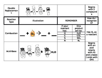 Chemical Reaction Types Graphic Organizer