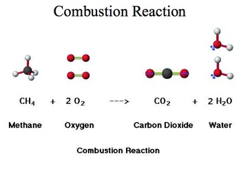 Chemical Reactions / Balancing Chemical Equations Powerpoint