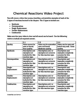 Chemical Reactions Project
