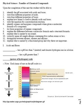 Chemical Reactions, Reaction Rates and Compound Families Learning Activities
