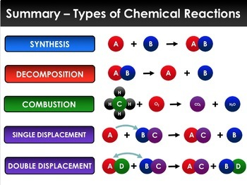 PPT - Chemical Reactions and Rates of Reactions (With Summary Notes)