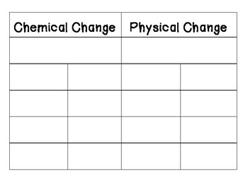 Chemical and Physical Changes Sort