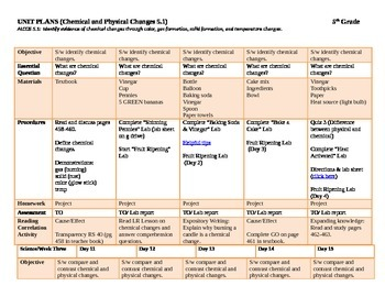 Chemical and Physical Changes UNIT PLANS