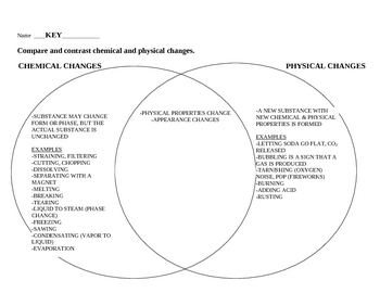 Chemical vs Physical Change Venn Diagram by jjms | TpT