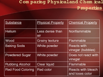Chemical/Physical Properties & Changes