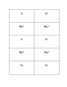 Chemistry: 20 Elements, Ions and Polyatomic ions Flash Cards/Memory Game
