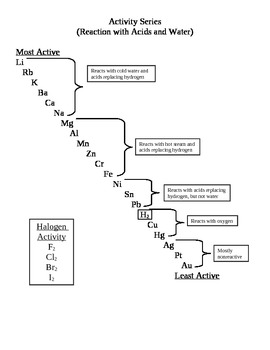 Chemistry - Activity Series Handout