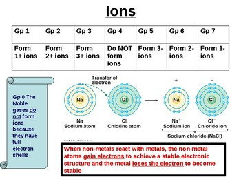 Chemistry - Bonding, structure and properties of matter