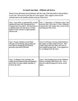 """An Aquatic Apocalypse – A Problem-Based """"Solutions"""" Unit for Chemistry (PBL)"""