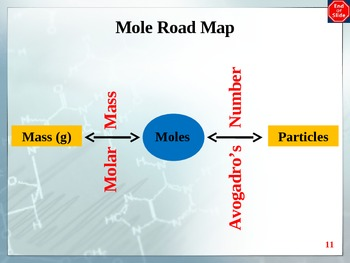 Chemistry - Compounds PowerPoint