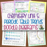 Chemistry Doodle Diagram Unit 5: Periodic Table Trends