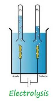 Chemistry: Electrolysis