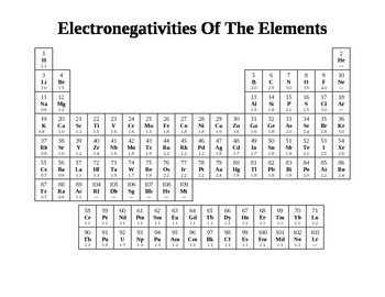 Chemistry - Electronegativities Of The Elements Handout