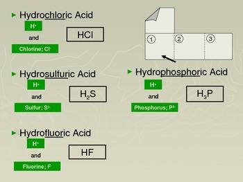Chemistry Flip Notes: Acid Nomenclature