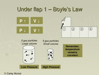 Chemistry Flip Notes: Gas Laws