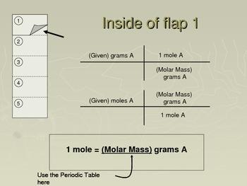 Chemistry Flip Notes: Mole Quantity Conversions