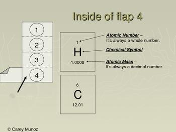 Chemistry Flip Notes: Periodic Table Basics