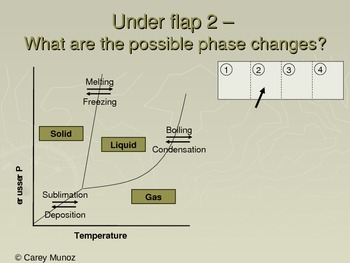 Chemistry Flip Notes: Phase Diagrams