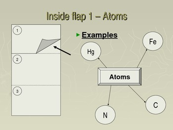 Chemistry Flip Notes: Representative Particles