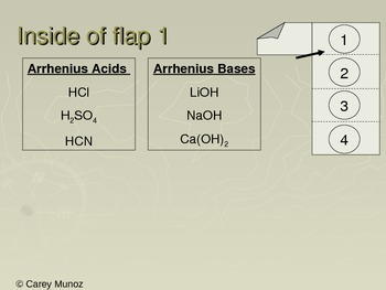 Chemistry Flip Notes: Types of Acids and Bases