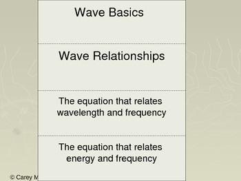 Chemistry Flip Notes: Waves