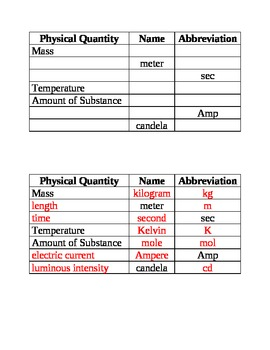 Chemistry - Fundamental SI Units Quiz