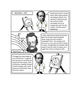 Chemistry: History of Atomic Theory as Cartoons