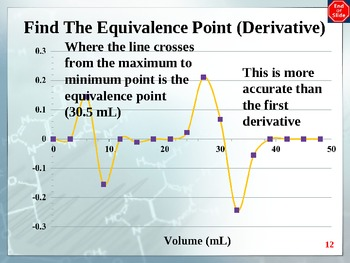 Chemistry - Interpreting Titration Curves PowerPoint