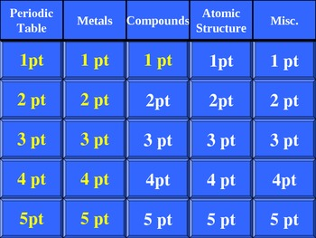 Chemistry Jeopardy - 1st Semester Final Review Game