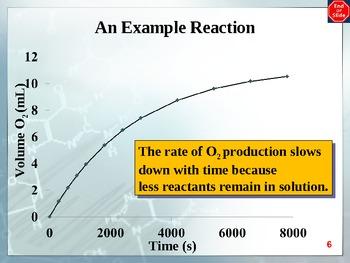 Chemistry - Kinetics PowerPoint