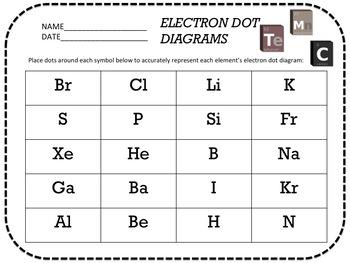 Chemistry Lewis Dot (Electron Dot) Diagrams