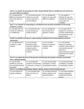 Chemistry: Marzano Learning Goals and Scales for Tracking Student Progress