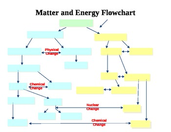 Chemistry - Matter and Energy Graphic Organizer