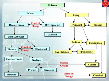 Chemistry - Matter and EnergyPowerPoint