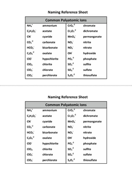 Chemistry Naming Reference Sheet