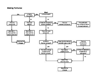 Chemistry Nomenclature - Making Formulas Flowchart