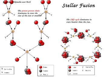 Chemistry - Fission/Fusion (Nuclear Chemistry)